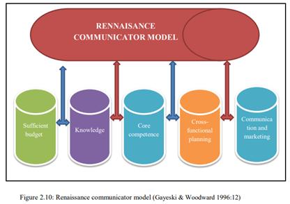 modelo-comunicacao-integrada.png