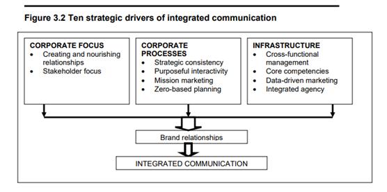valores-comunicacao-integrada.png